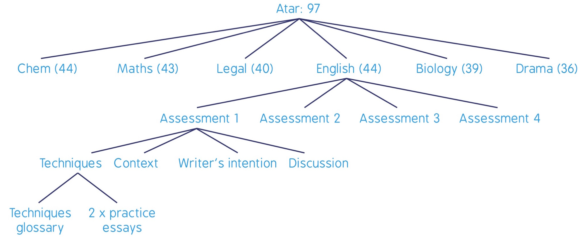 Short term planner elevate education as you can see the atar was broken down into specific subject scores then each subject is broken into its key assessments then each assessment is broken ccuart Choice Image